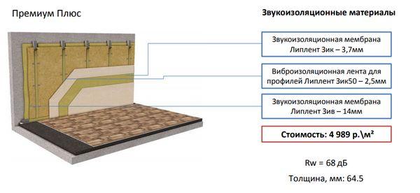 На фото – схема звукоизоляции стены в студии звукозаписи