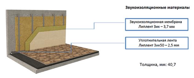 Система шумоизоляции стен